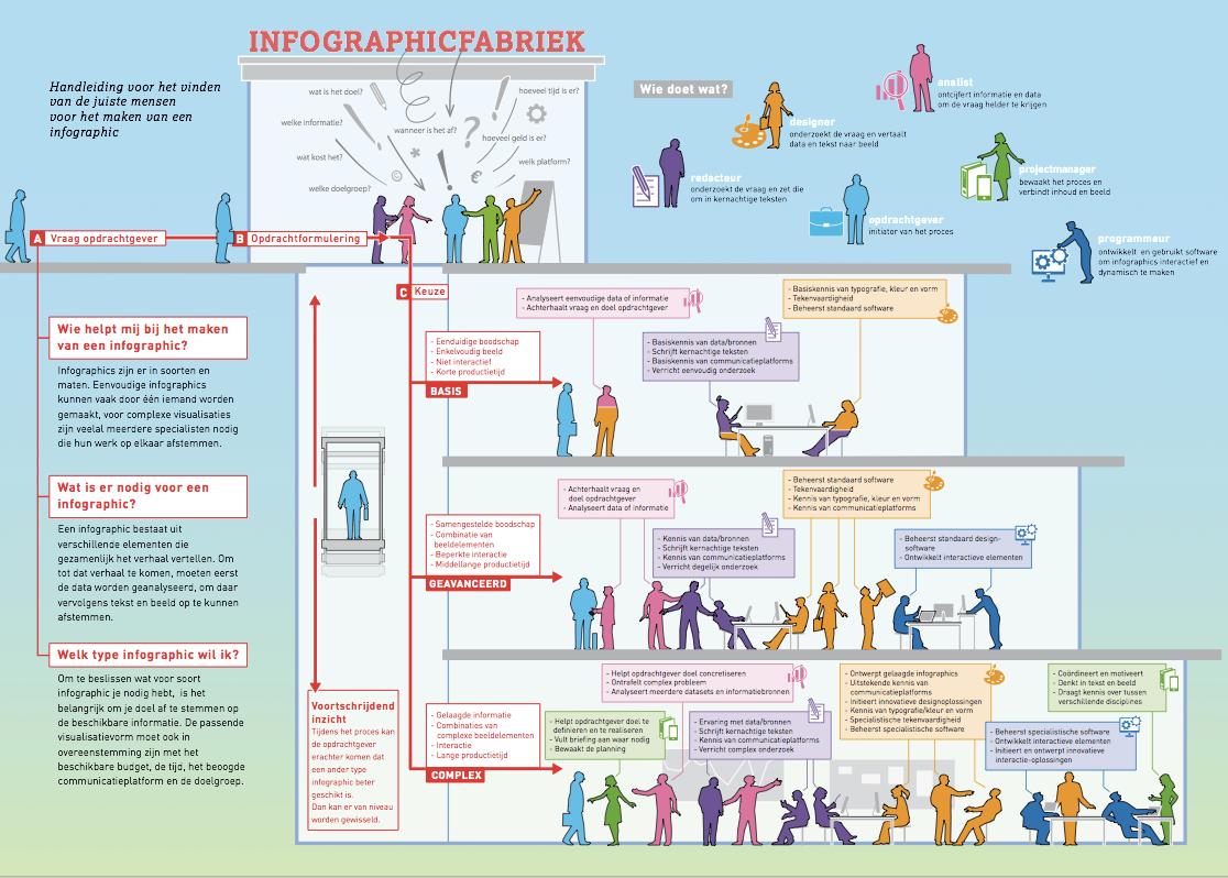 infographicfabriek